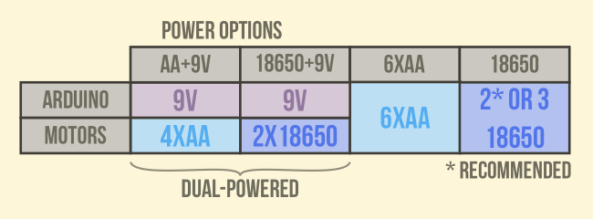 Example power configurations