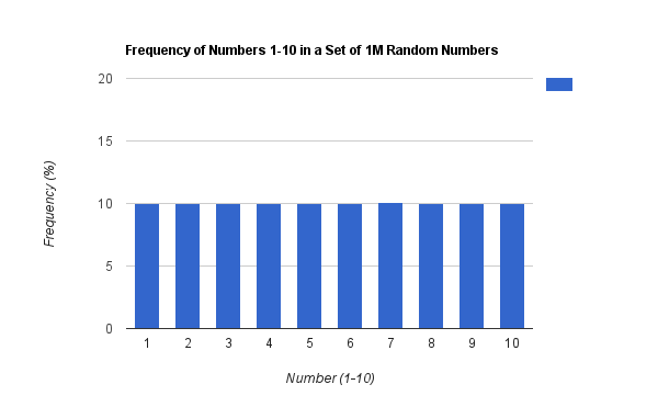 Random Numbers, Distributions, and Games (Part 1)